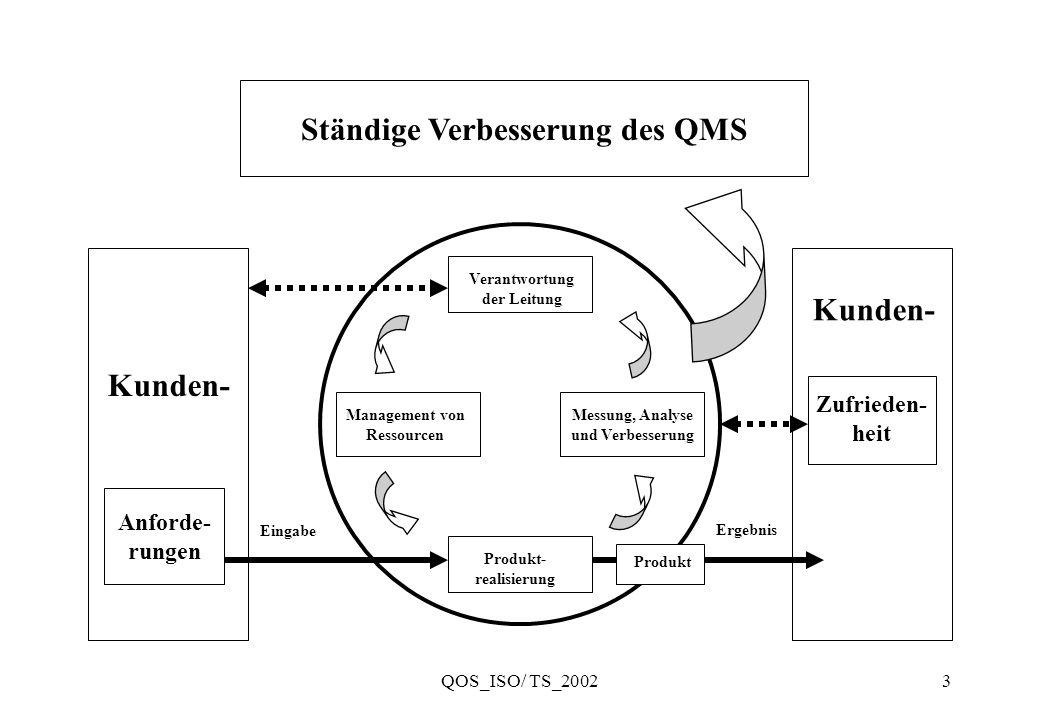 QOS_ISO/ TS_20023 Ständige Verbesserung des QMS Anforde- rungen Kunden- Zufrieden- heit Messung, Analyse und Verbesserung Management von Ressourcen Ve