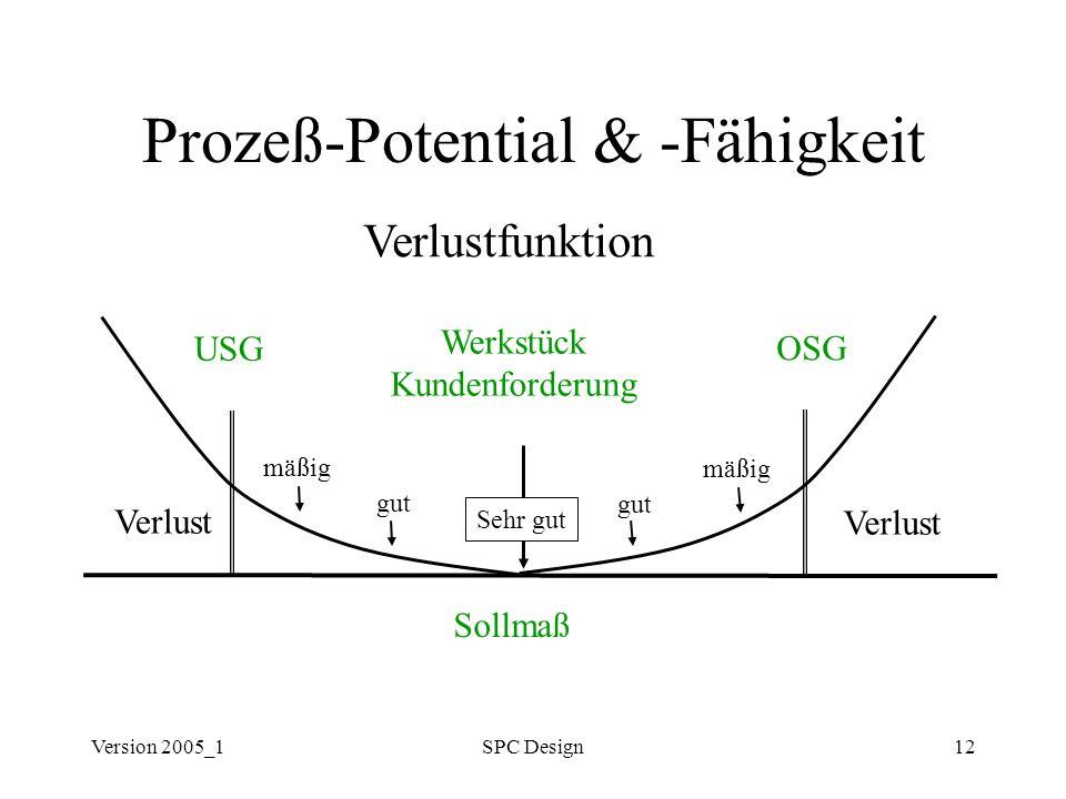 Version 2005_1SPC Design12 Prozeß-Potential & -Fähigkeit Sollmaß USG OSG Werkstück Kundenforderung Verlust Sehr gut Verlustfunktion gut mäßig gut mäßi