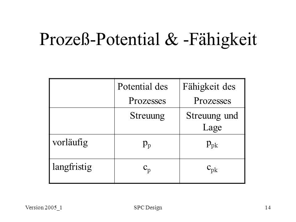 Version 2005_1SPC Design14 Prozeß-Potential & -Fähigkeit Potential des Prozesses Fähigkeit des Prozesses StreuungStreuung und Lage vorläufigp p pk lan