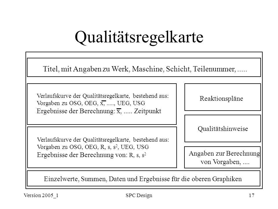Version 2005_1SPC Design17 Qualitätsregelkarte Titel, mit Angaben zu Werk, Maschine, Schicht, Teilenummer,..... Verlaufskurve der Qualitätsregelkarte,