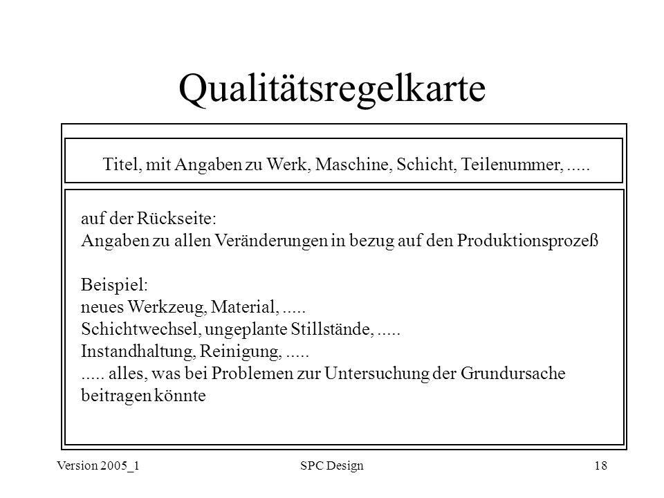 Version 2005_1SPC Design18 Qualitätsregelkarte Titel, mit Angaben zu Werk, Maschine, Schicht, Teilenummer,..... auf der Rückseite: Angaben zu allen Ve