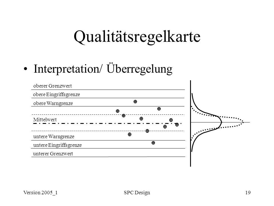 Version 2005_1SPC Design19 Qualitätsregelkarte Interpretation/ Überregelung oberer Grenzwert obere Eingriffsgrenze obere Warngrenze untere Warngrenze