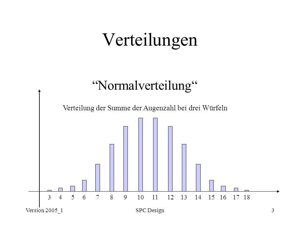 Version 2005_1SPC Design4 Verteilungen Normalverteilung Gauß´sche Glockenkurve
