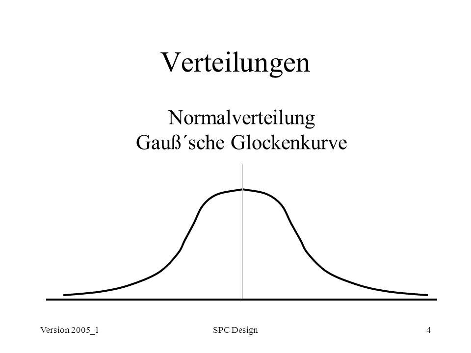 Version 2005_1SPC Design15 Prozeß-Potential & -Fähigkeit PIST: Percent of Inspection points which Satisfy the Tolerance Anteil in Prozent der Prüfpunkte, die innerhalb der Toleranz sind (nach Durchführung von evtl.