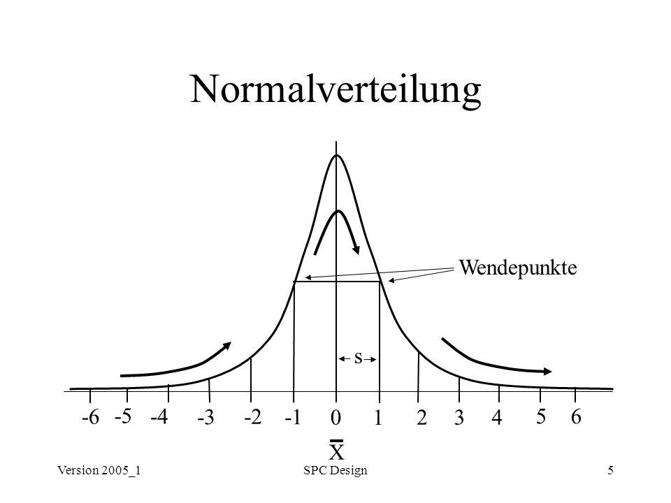 Version 2005_1SPC Design16 Prozeß-Potential & -Fähigkeit PIPC Percentage of Indices which are Process Capable Anteil in Prozent der Prüfpunkte mit nachgewiesener Prozeßfähigkeit PIPC = Anzahl der Bes.