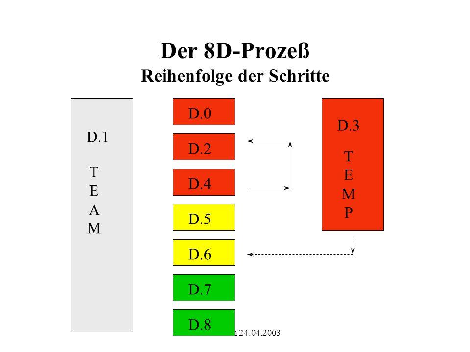 Version vom 24.04.2003 0.
