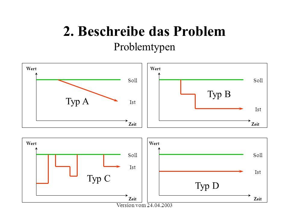Version vom 24.04.2003 2. Beschreibe das Problem Problemtypen Typ C Typ B Typ A Typ D Soll Ist Zeit Wert