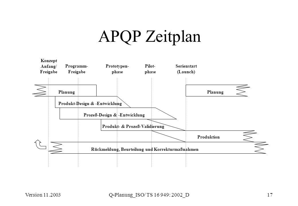 Version 11.2003Q-Planung_ISO/ TS 16 949: 2002_D17 APQP Zeitplan Planung Produkt-Design & -Entwicklung Prozeß-Design & -Entwicklung Produkt- & Prozeß-V