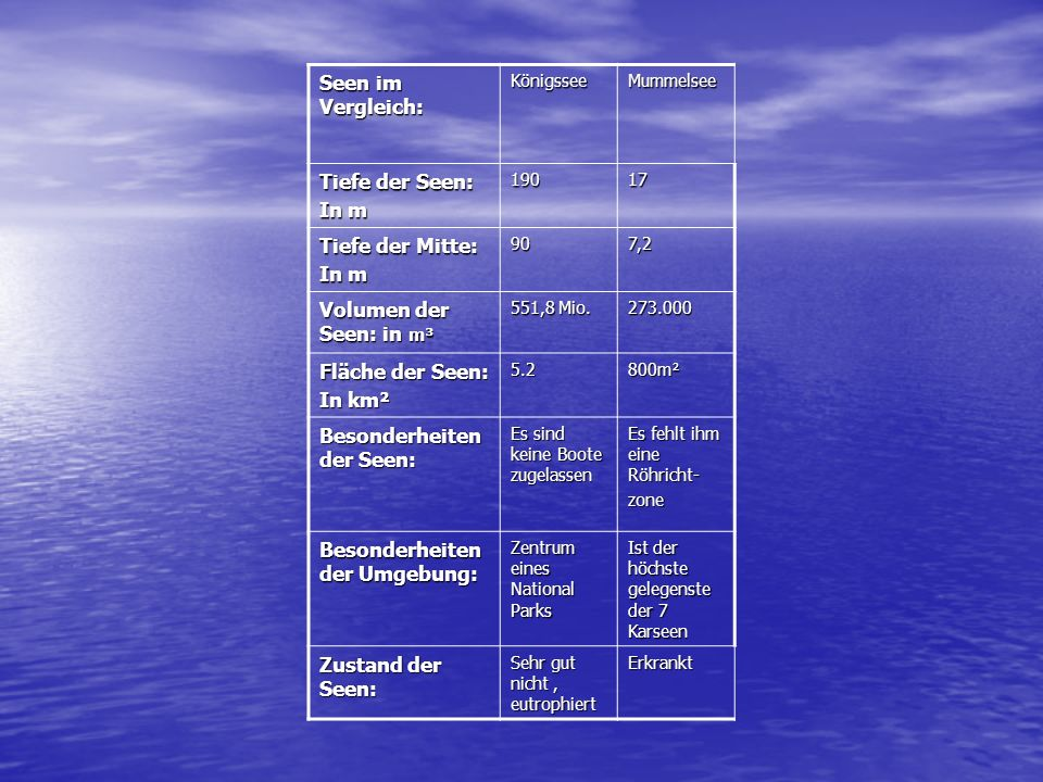 Seen im Vergleich: Königssee Tiefe der Seen: In m 190 Tiefe der Mitte: In m 90 Volumen der Seen: in m³ 551,8 Mio. Fläche der Seen: In km² 5.2 Besonder