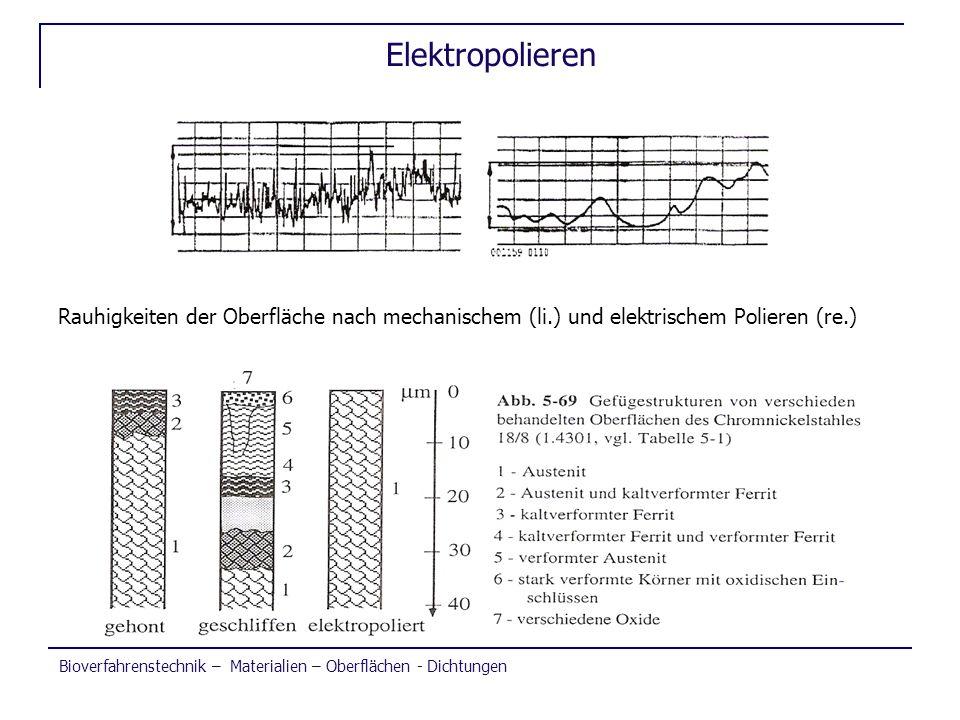 Bioverfahrenstechnik – Materialien – Oberflächen - Dichtungen Elektropolieren Rauhigkeiten der Oberfläche nach mechanischem (li.) und elektrischem Pol