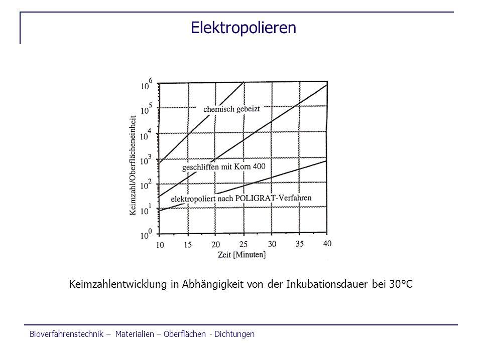 Bioverfahrenstechnik – Materialien – Oberflächen - Dichtungen Elektropolieren Keimzahlentwicklung in Abhängigkeit von der Inkubationsdauer bei 30°C