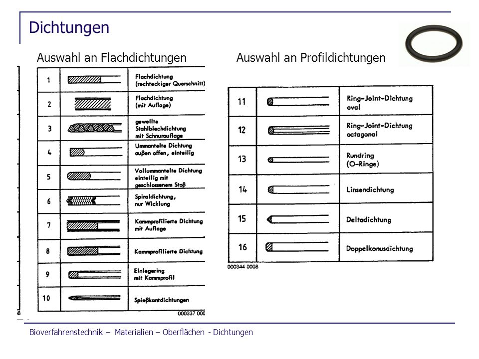 Bioverfahrenstechnik – Materialien – Oberflächen - Dichtungen Dichtungen Auswahl an FlachdichtungenAuswahl an Profildichtungen