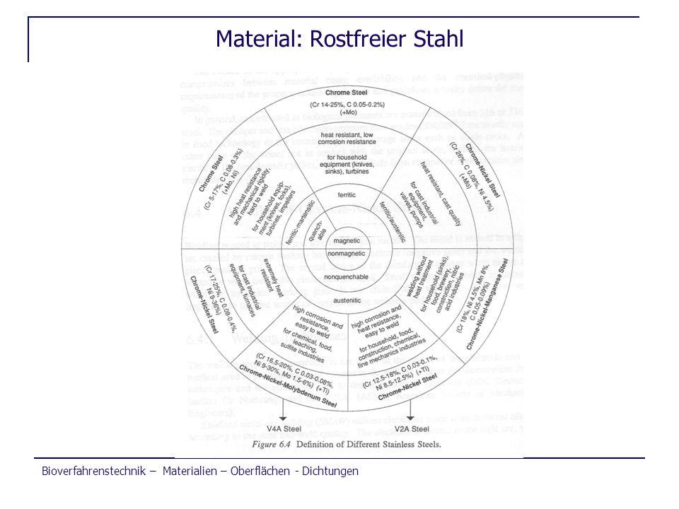 Bioverfahrenstechnik – Materialien – Oberflächen - Dichtungen Material: Rostfreier Stahl
