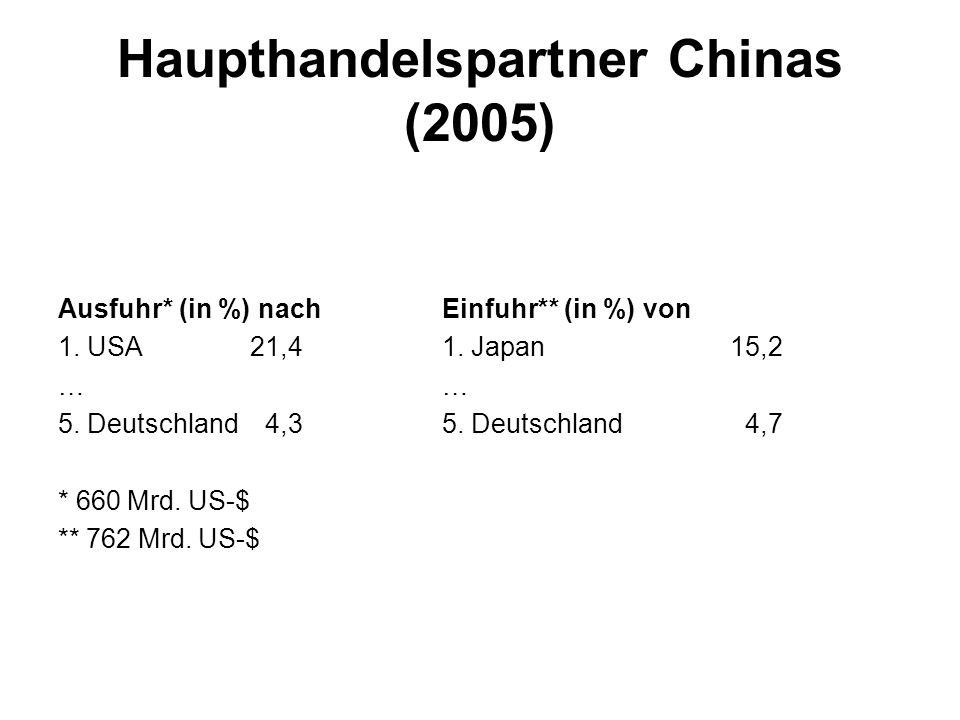 Haupthandelspartner Chinas (2005) Ausfuhr* (in %) nachEinfuhr** (in %) von 1.