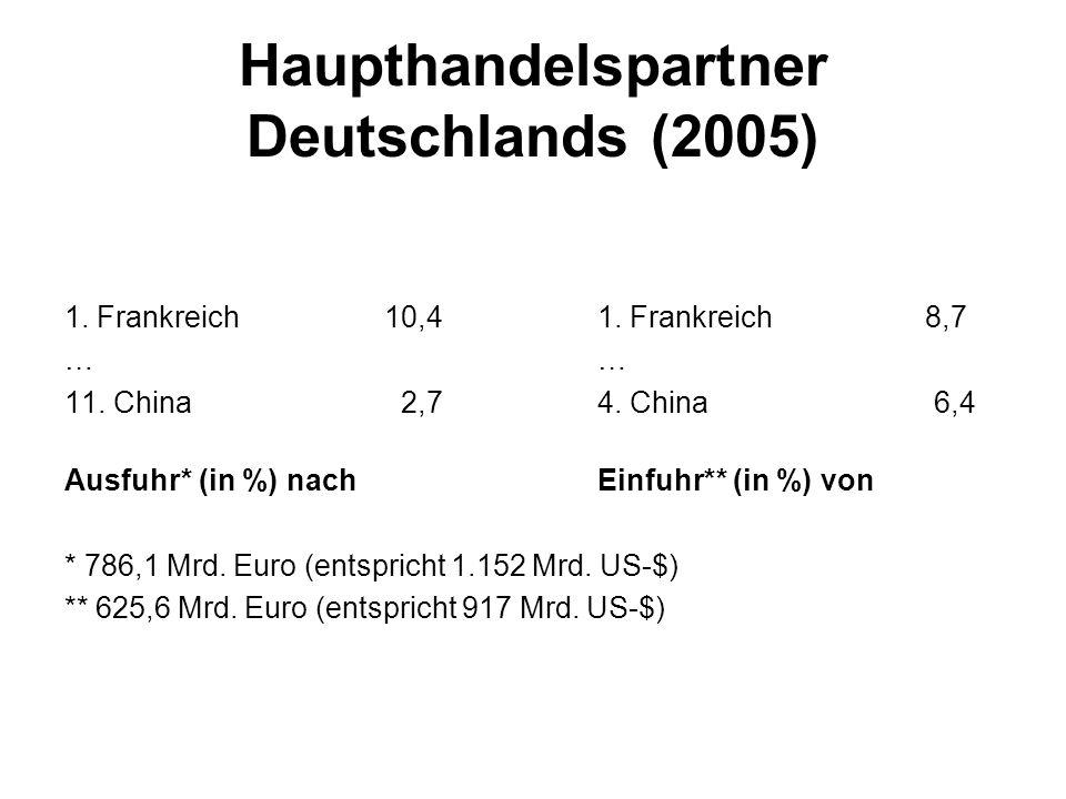 Haupthandelspartner Deutschlands (2005) 1.Frankreich10,41.