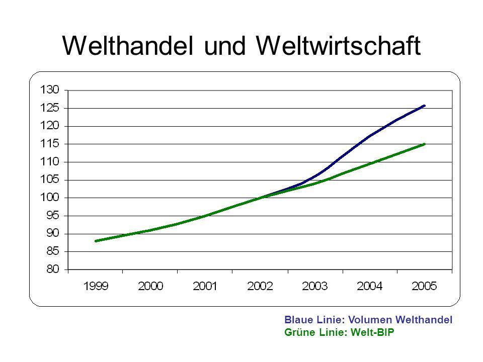 Welthandel und Weltwirtschaft Blaue Linie: Volumen Welthandel Grüne Linie: Welt-BIP