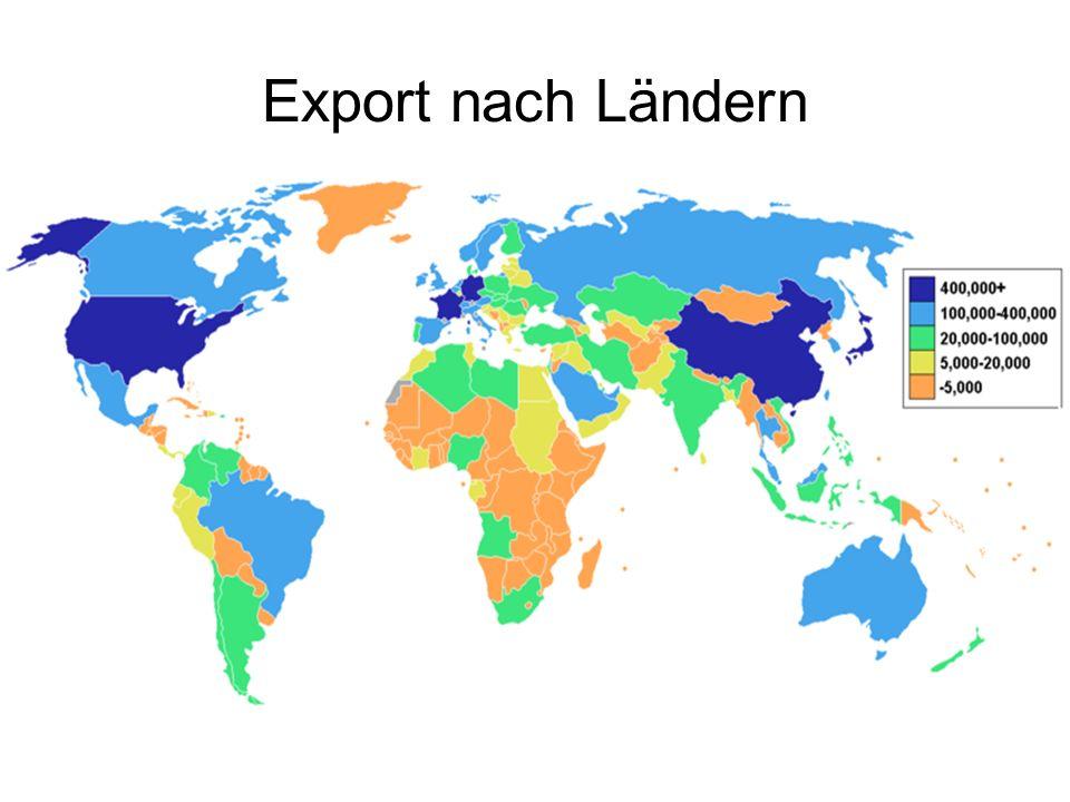 Export nach Ländern