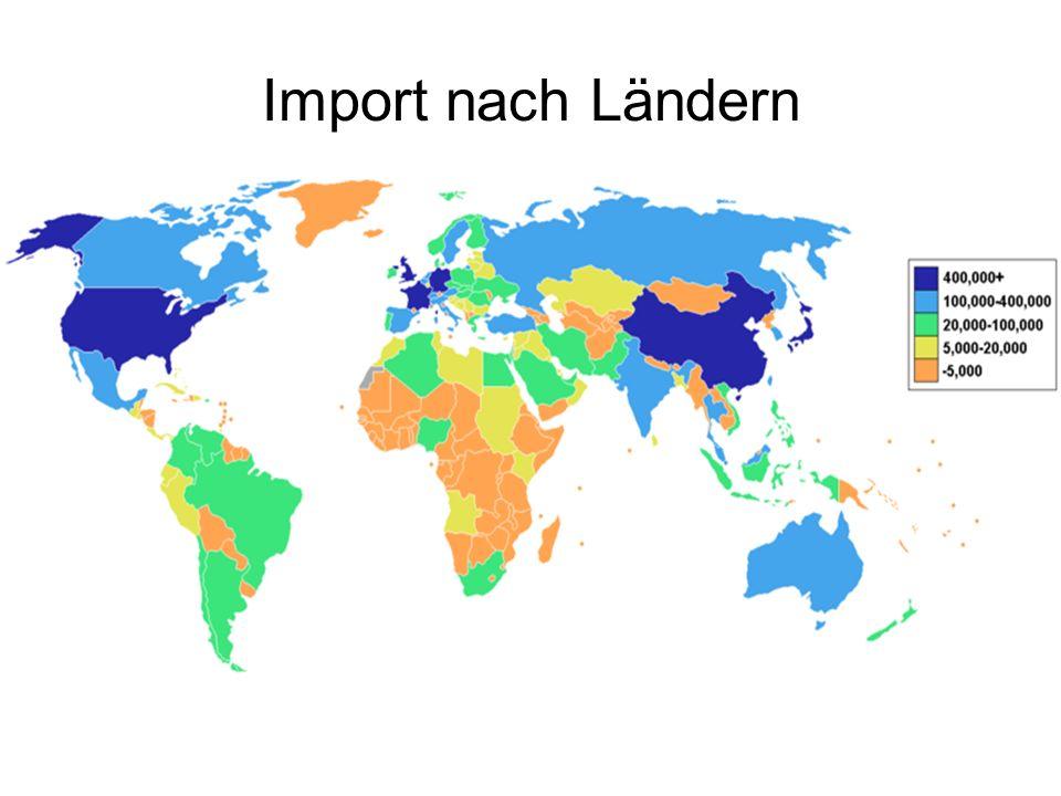 Import nach Ländern
