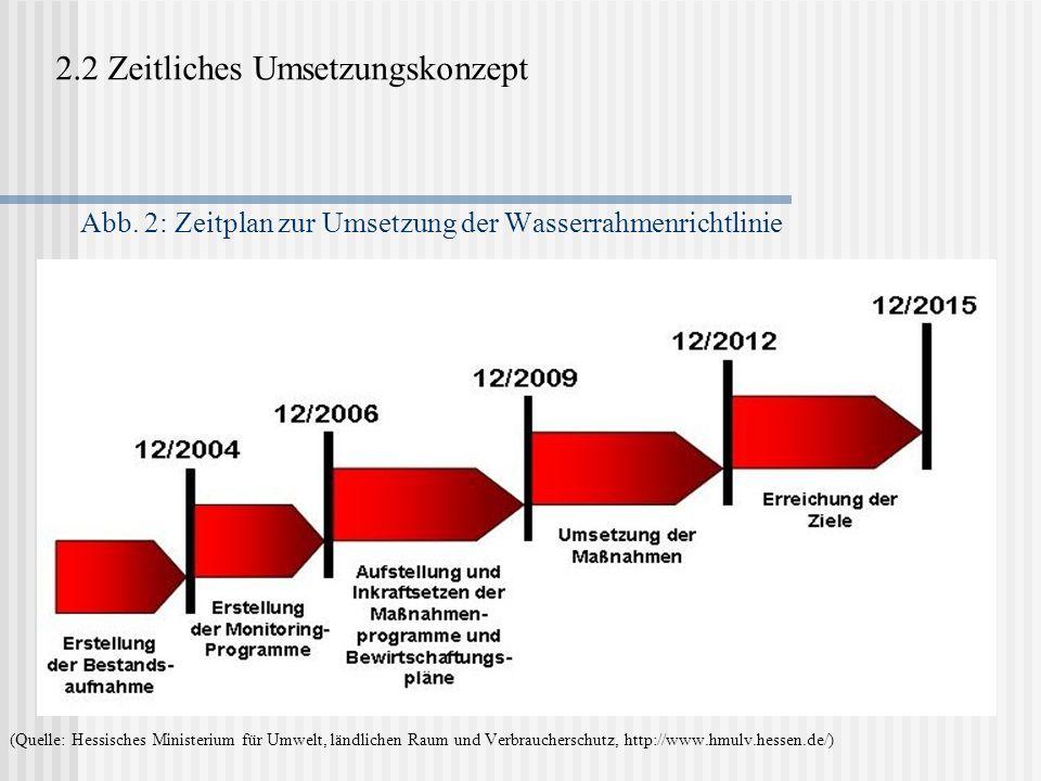 Abb. 2: Zeitplan zur Umsetzung der Wasserrahmenrichtlinie 2.2 Zeitliches Umsetzungskonzept