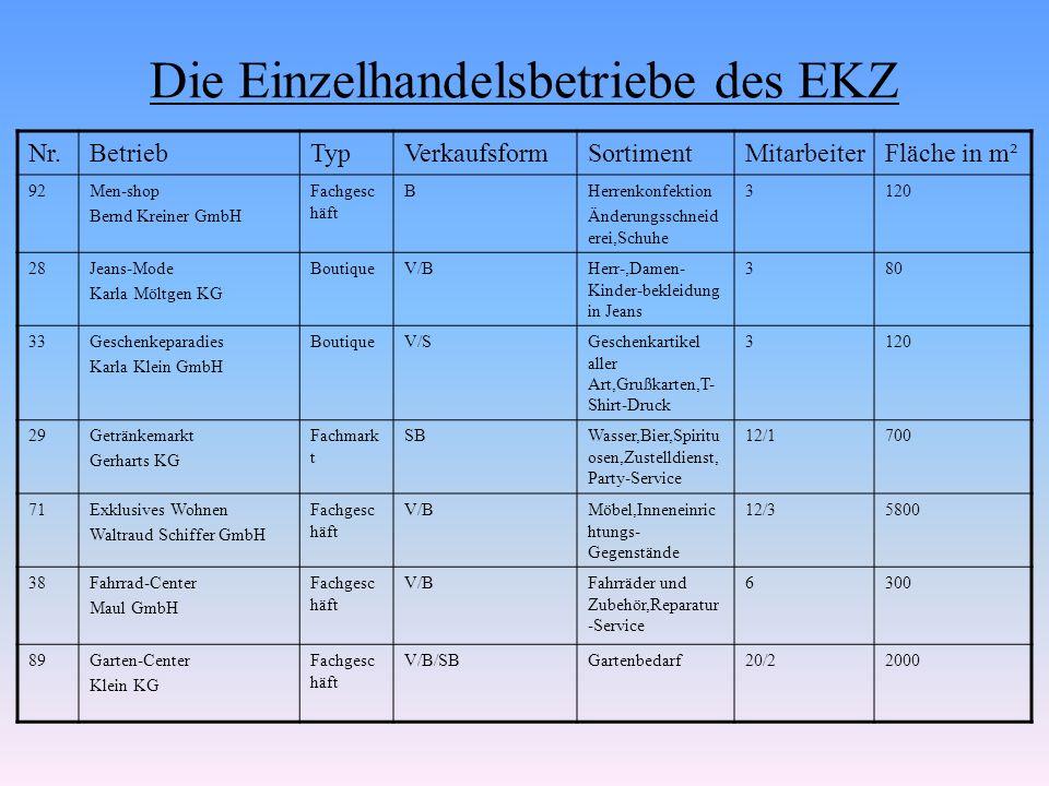 Die Einzelhandelsbetriebe des EKZ Nr.BetriebTypVerkaufsformSortimentMitarbeiterFläche in m² 92Abels Bau- und Fachmarkt SB Werkzeuge, Teppichböden, 30/4 6800 Hobbymarkt GmbH FachmarktSBWerkzeuge, Teppichböden, 30/4 6800 Hobbymarkt GmbH Baubedarf, Gartenbedarf, Kleinmöbel, Tapeten 30/46800 2Willi Meyer e.K.