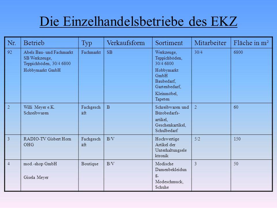 Die Einzelhandelsbetriebe des EKZ Nr.BetriebTypVerkaufsformSortimentMitarbeiterFläche in m² 92Abels Bau- und Fachmarkt SB Werkzeuge, Teppichböden, 30/