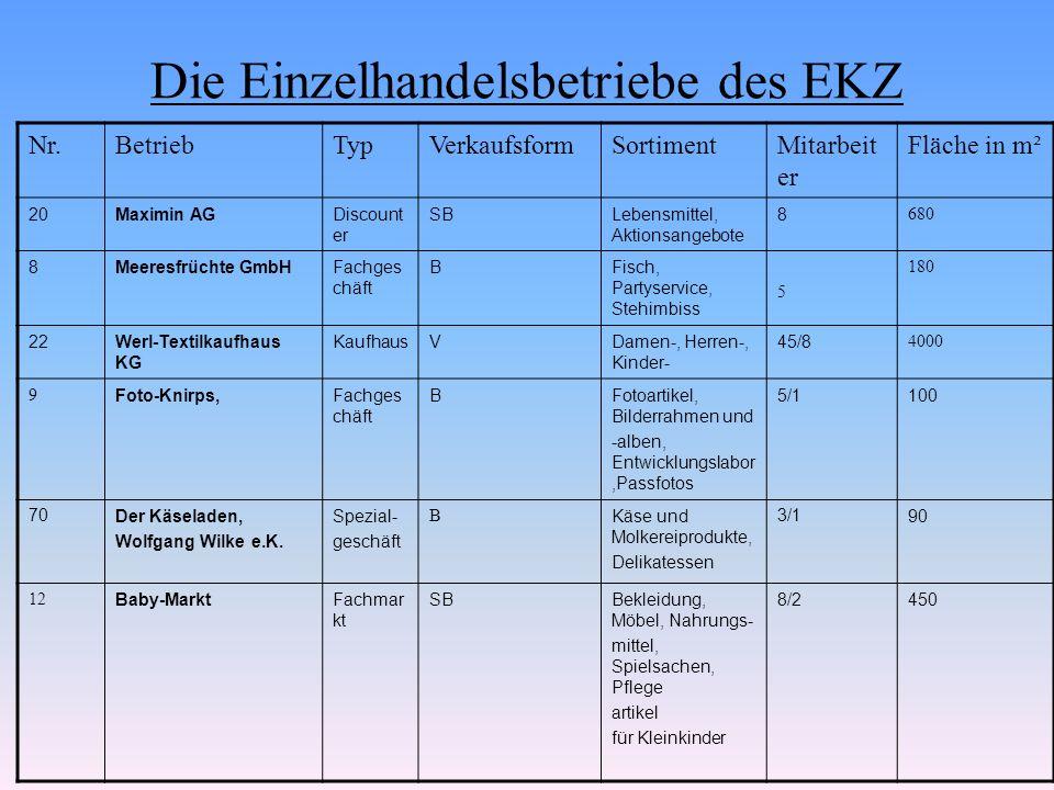 Die Einzelhandelsbetriebe des EKZ Nr.BetriebTypVerkaufsformSortimentMitarbeit er Fläche in m² 20Maximin AGDiscount er SBLebensmittel, Aktionsangebote