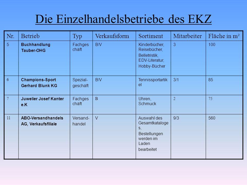 Die Einzelhandelsbetriebe des EKZ Nr.BetriebTypVerkaufs -form SortimentMitarbe iter Fläche in m² 29Autobedarf Herkenrath OHG FachgeschäftV/B/SBAutozubehör, -ersatzteile, Auto- Hi-Fi, Autotelefon, Einbau service 22/4900 1Colonia Warenhaus GmbH WarenhausV/B/SBTextilien, Schuhe, Lederwaren, Schreibwaren, Haushalt, Spiel waren, Lebensmittel, Elektro 65/1510500 90Kaufland eG (Genossenschaft) SupermarktSBLebensmittel8/21400 14 Philatelie Werner Wurms e.K.