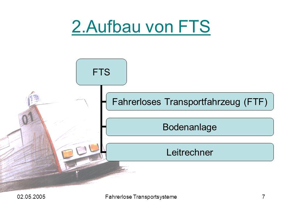 02.05.2005Fahrerlose Transportsysteme7 2.Aufbau von FTS FTS Fahrerloses Transportfahrzeug (FTF) Bodenanlage Leitrechner