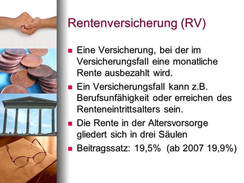 Rentenversicherung (RV) Eine Versicherung, bei der im Versicherungsfall eine monatliche Rente ausbezahlt wird. Eine Versicherung, bei der im Versicher