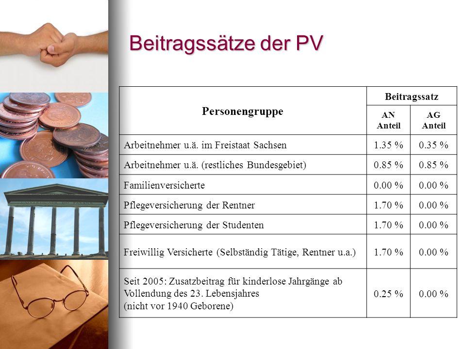 Beitragssätze der PV Personengruppe Beitragssatz AN Anteil AG Anteil Arbeitnehmer u.ä. im Freistaat Sachsen1.35 %0.35 % Arbeitnehmer u.ä. (restliches
