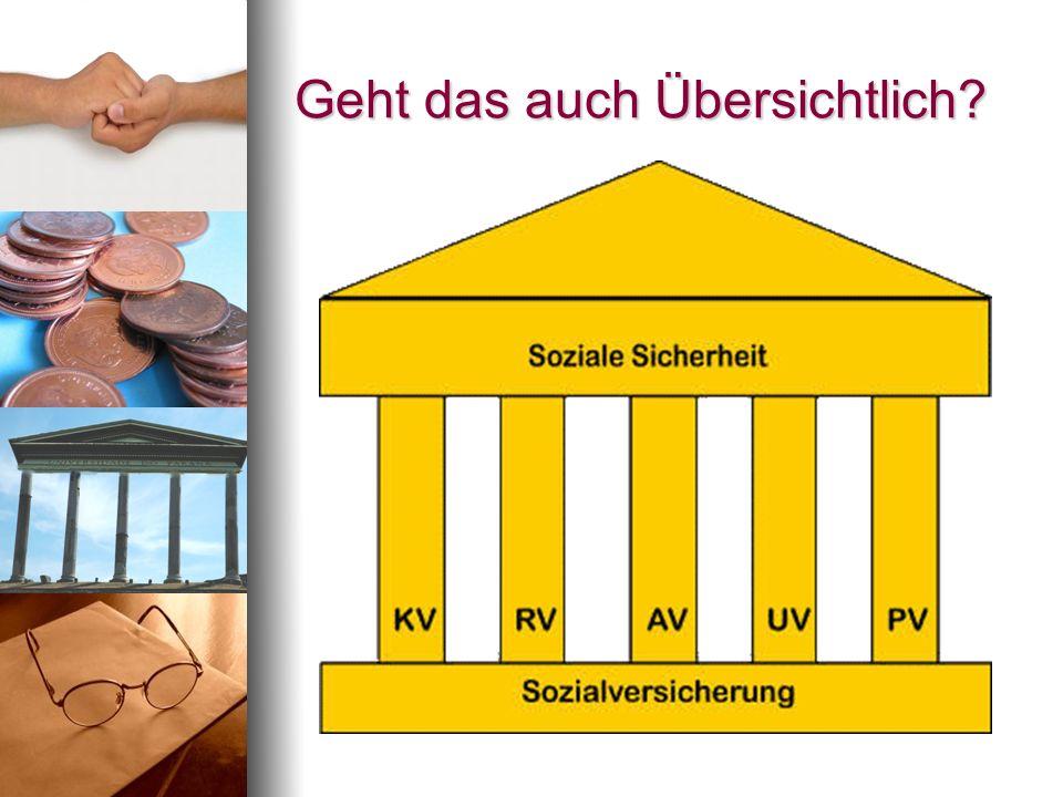 Leistungen der PV Sachleistungen und/oder Geldleistungen Verhinderungs- / Kurzzeitpflege Pflegehilfsmittel und Wohnumfeldmaßnahmen Soziale Absicherung der Pflegeperson Sonstige Leistungen