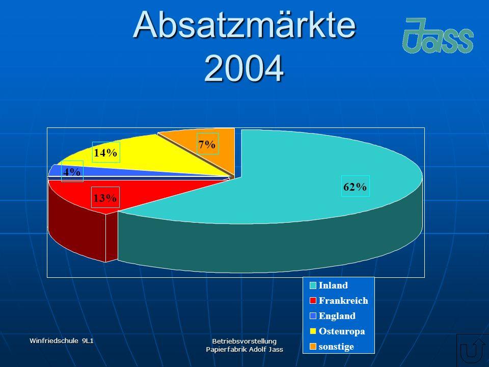 Winfriedschule 9L1 Betriebsvorstellung Papierfabrik Adolf Jass Absatzmärkte 2004 7% 14% 4% 13% 62% Inland Frankreich England Osteuropa sonstige