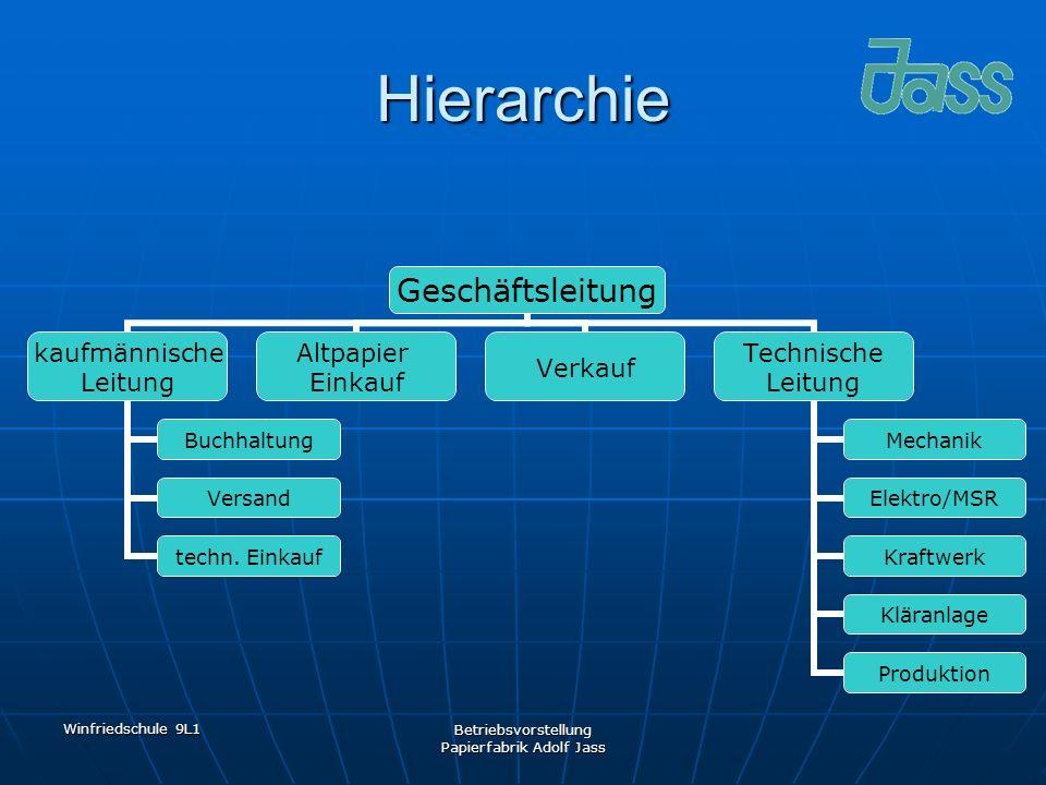 Winfriedschule 9L1 Betriebsvorstellung Papierfabrik Adolf Jass Hierarchie Geschäftsleitun g kaufmännische Leitung Buchhaltung Versand techn. Einkauf A
