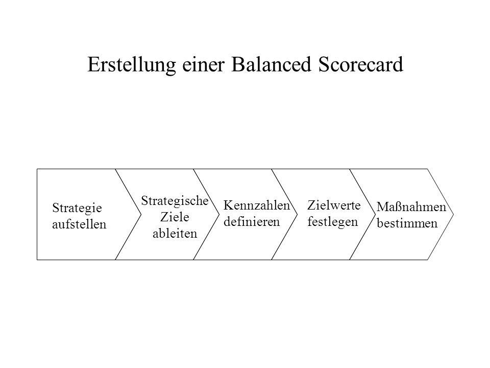Die Balanced Scorecard als strategischer Handlungsrahmen Formulierung und Umsetzung von Vision und Strategie °Formulierung der Vision °Konsensfindung Kommunikation und Verbindung °Kommunizierung und Ausbildung Zielsetzung °Verbindung von Leistungskennzahlen mit Anreizen Planung und Vorgaben °Vorgaben bestimmen °Abstimmung strategischer Maßnahmen °Ressourcenverteilung °Meilensteine festlegen Strategisches Feedback und Lernen °Artikulation der gemeinsamen Vision °Strategisches Feedback °Strategiereviews und strategisches Lernen ermöglichen Balanced Scorecard