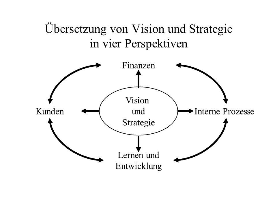 Übersetzung von Vision und Strategie in vier Perspektiven Vision und Strategie Finanzen KundenInterne Prozesse Lernen und Entwicklung