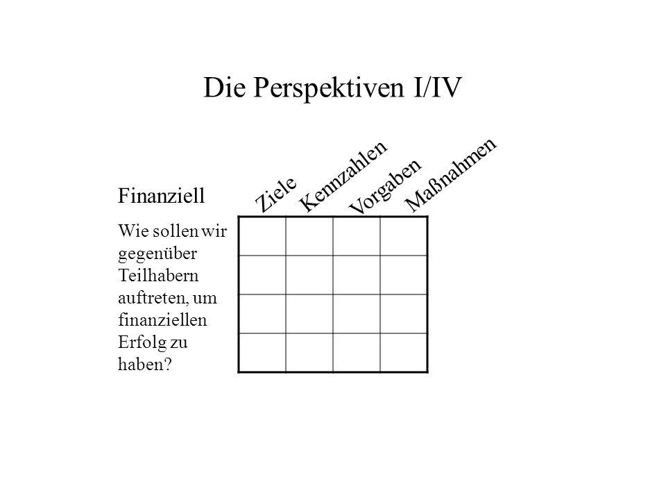Die Perspektiven II/IV Kunde Wie sollen wir gegenüber unseren Kunden auftreten, um unsere Vision zu verwirklichen ZieleMaßnahmen Vorgaben Kennzahlen