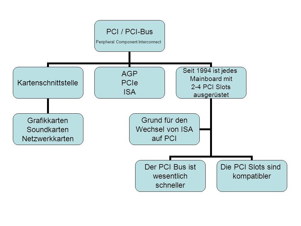 PCI / PCI-Bus Peripheral Component Interconnect Kartenschnittstelle Grafikkarten Soundkarten Netzwerkkarten AGP PCIe ISA Seit 1994 ist jedes Mainboard