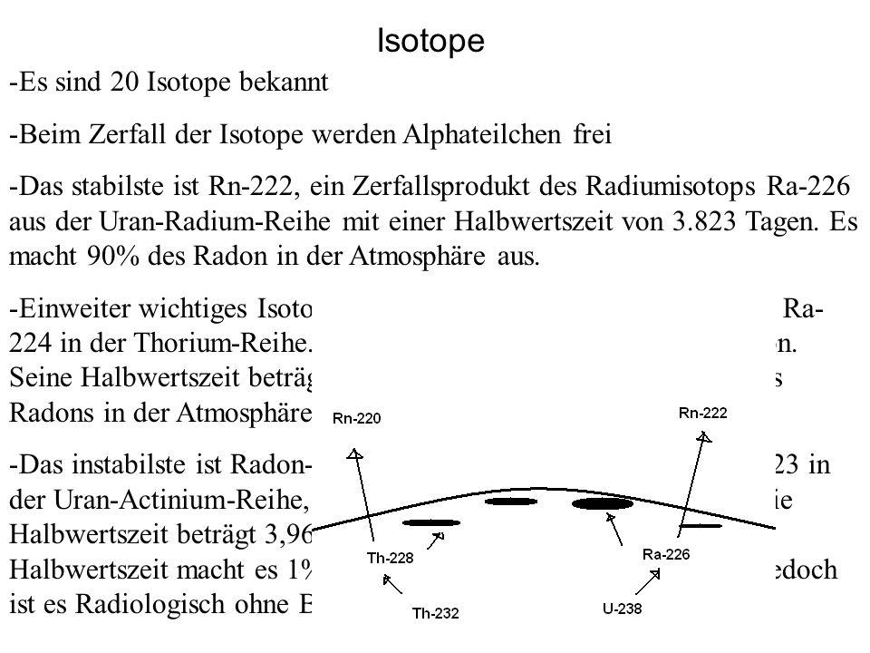 Das natürliche Radon sammelt im Erdreich und entweicht früher oder später in die Atmosphäre, wo es haupsächlich in Polonium- 218 (aus Rn-222) und Polonium-216 (aus Rn-220) zerfällt, welches wiederum in Blei-214 zerfällt.