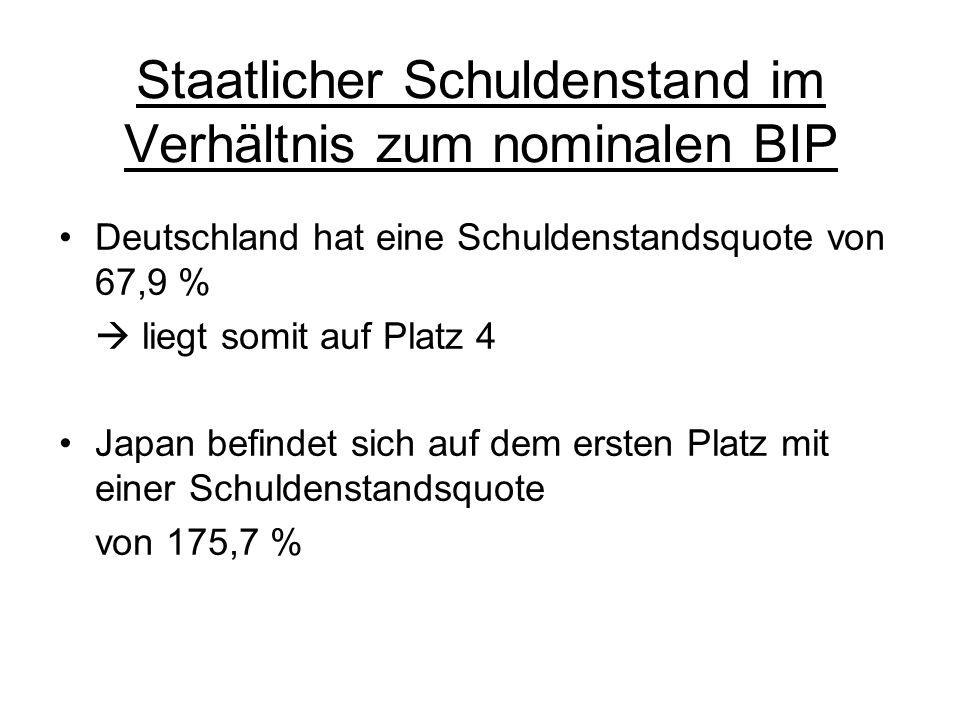 Staatlicher Schuldenstand im Verhältnis zum nominalen BIP Deutschland hat eine Schuldenstandsquote von 67,9 % liegt somit auf Platz 4 Japan befindet s