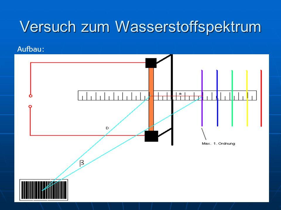 Durchführung und Auswertung durch einen Funkeninduktor wird eine Wasserstofflampe zum leuchten gebracht durch einen Funkeninduktor wird eine Wasserstofflampe zum leuchten gebracht diese Lampe wird durch ein Gitter beobachtet (ca.