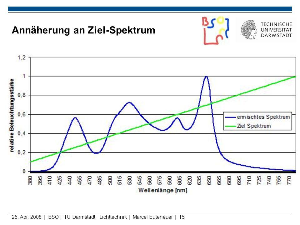 25. Apr. 2008 | BSO | TU Darmstadt, Lichttechnik | Marcel Euteneuer | 15 Annäherung an Ziel-Spektrum
