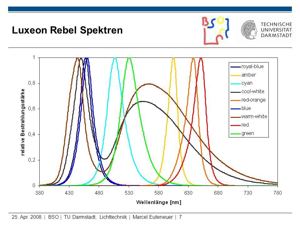 25. Apr. 2008 | BSO | TU Darmstadt, Lichttechnik | Marcel Euteneuer | 7 Luxeon Rebel Spektren