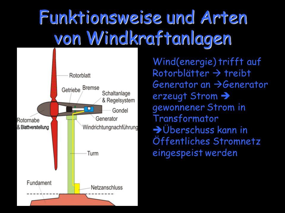 Funktionsweise und Arten von Windkraftanlagen Wind(energie) trifft auf Rotorblätter treibt Generator an Generator erzeugt Strom gewonnener Strom in Tr