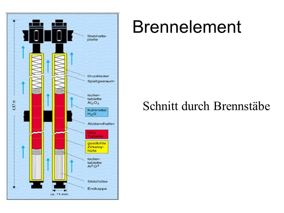 Prinzipieller Aufbau u. Funktion eines Kernreaktors - Spaltbares Material in Form von Brennstäben - Stoff zur Neutronenbremsung (Moderator) - Medium z