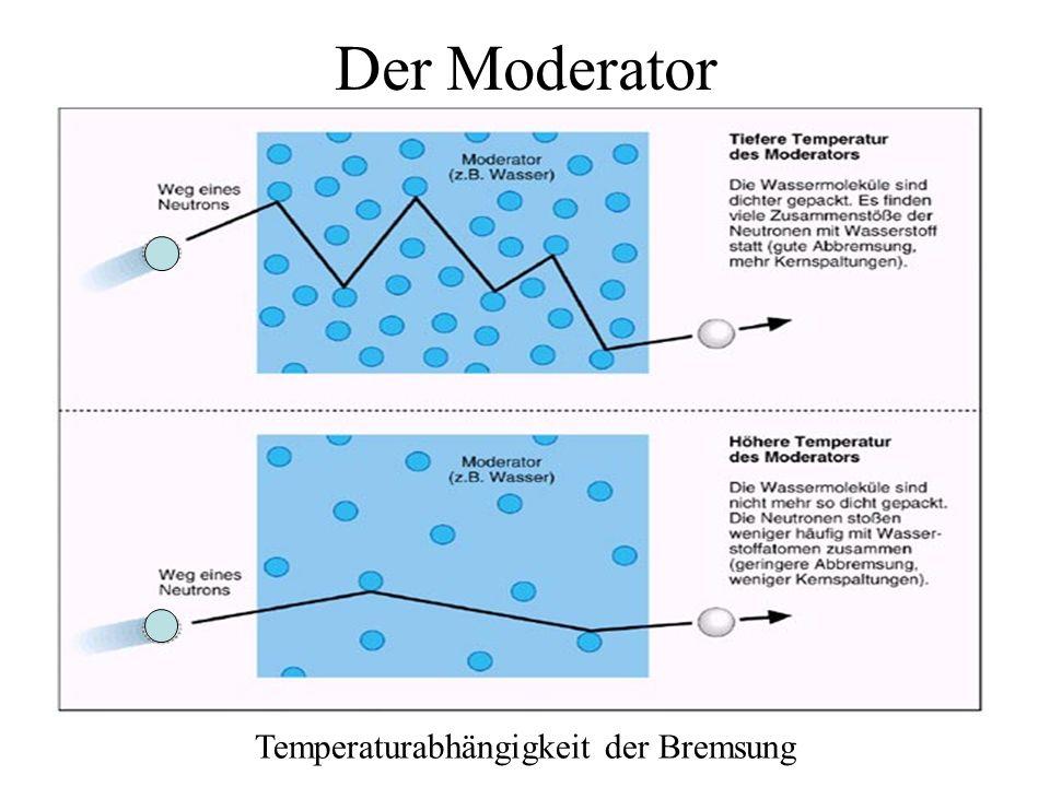 Der Moderator Abbremsung schneller Neutronen durch einen Moderator
