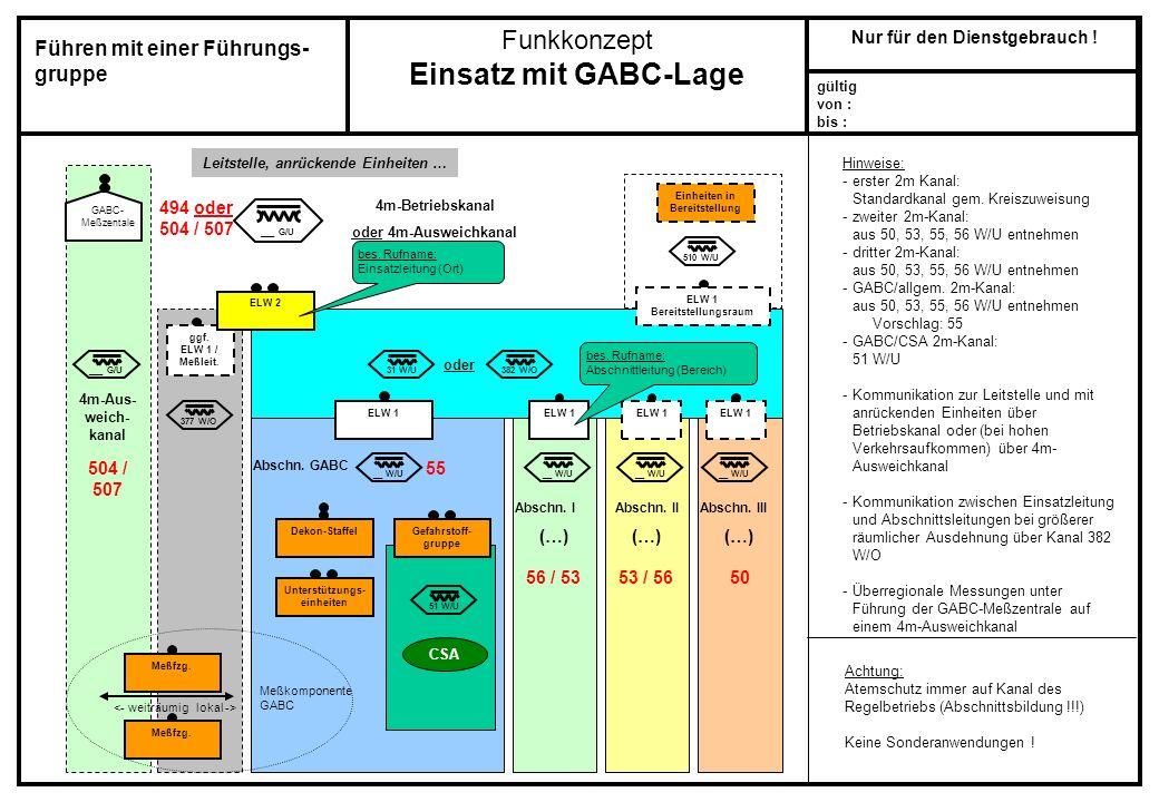 Funkkonzept Einsatz mit GABC-Lage gültig von : bis : Nur für den Dienstgebrauch ! ___ G/U 4m-Aus- weich- kanal Hinweise: -erster 2m Kanal: Standardkan