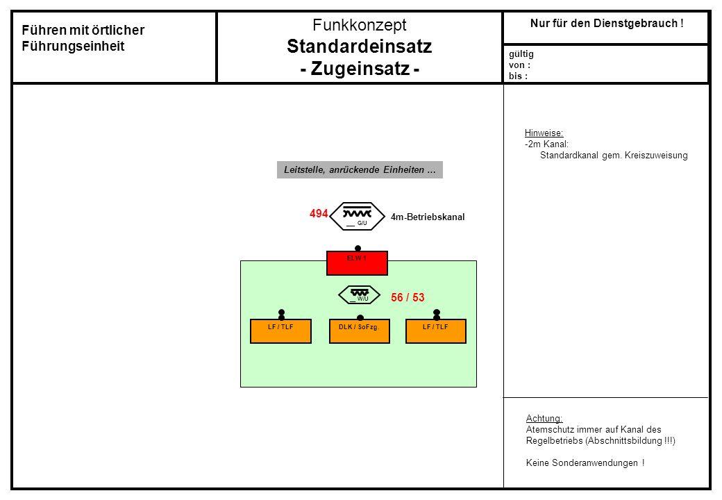 Funkkonzept Standardeinsatz - Zugeinsatz - gültig von : bis : Nur für den Dienstgebrauch ! LF / TLF ___ G/U DLK / SoFzg.LF / TLF ELW 1 __ W/U Achtung:
