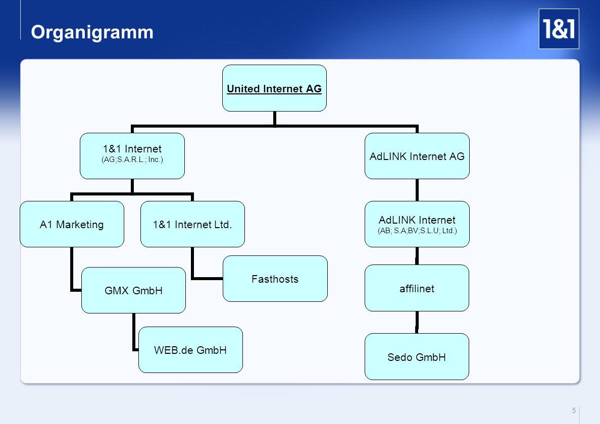 5 Organigramm United Internet AG 1&1 Internet (AG;S.A.R.L.; Inc.) A1 Marketing GMX GmbH WEB.de GmbH 1&1 Internet Ltd. Fasthosts AdLINK Internet AG aff