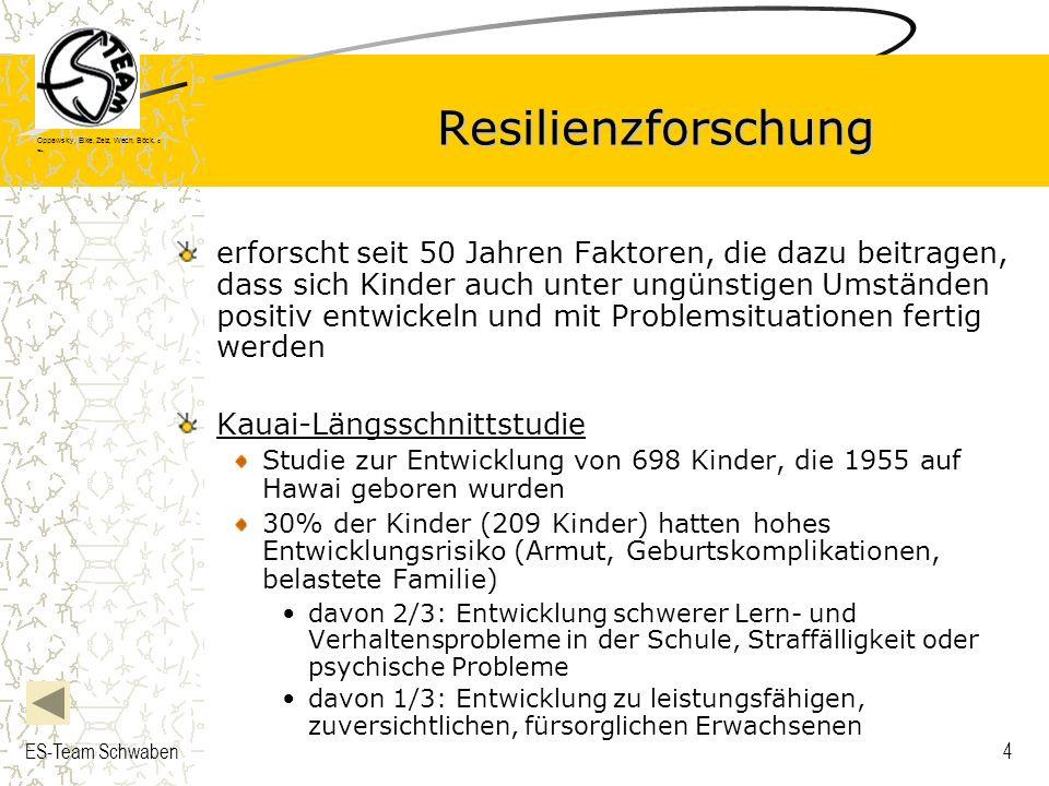Oppawsky, Eike, Zelz, Wech, Böck, G rau, ES-Team Schwaben5 Ergebnisse der Resilienzforschung Personale Ressourcen Soziale Ressourcen Es gibt Faktoren, die Entwicklungsrisiken, denen Kindern ausgesetzt waren, ausgleichen bzw.