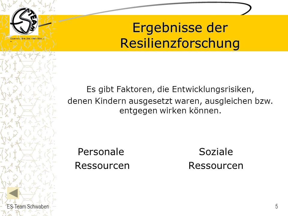 Oppawsky, Eike, Zelz, Wech, Böck, G rau, ES-Team Schwaben6 Personale Ressourcen: Positive Temperamentseigenschaften, die soziale Unterstützung und Aufmerksamkeit bei den Betreuungspersonen hervorrufen (flexibel, aktiv, offen) Intellektuelle Fähigkeiten Problemlösefähigkeiten Hohe Selbstwirksamkeitsüberzeugung Hohes Selbstwertgefühl Hohe Sozialkompetenz wie z.B.